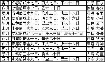 十二月令人元司令分野表